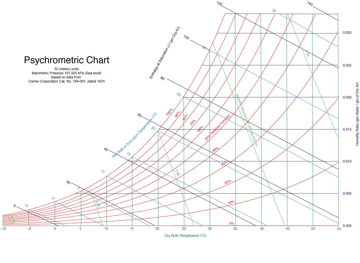 Sample psychrometric chart