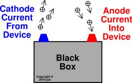 def-anode-cathode