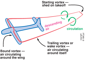 wingtip vortices