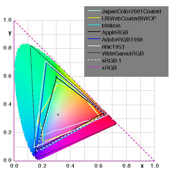 Color management cie1csk ccuart Images