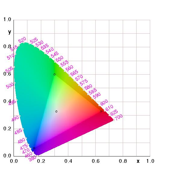 Color management figure 1 cie chromaticity diagram for srgb ccuart Images