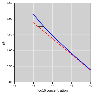 pH versus Concentration