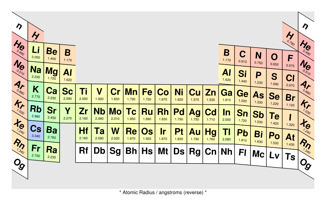 Captivating Figure 22: Periodic Table, Reverse Color Coded With Atomic Radius Data  [svg] [eps]