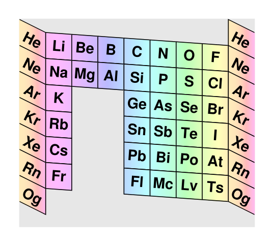 Periodic table of the elements cylinder with bulges figure 15 yet another main part of the periodic table urtaz Images